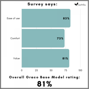 Overall Graco Base Model satisfaction is 81 percent among parents.