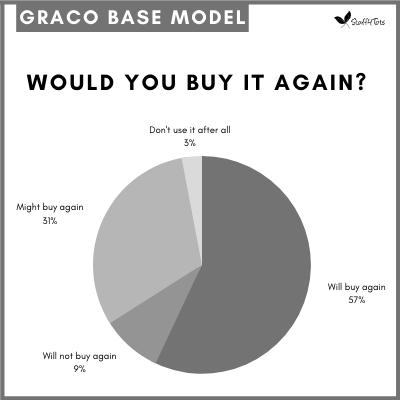Pie chart showing 57 percent of parents would buy the Graco Base Model Pack 'n Play again.