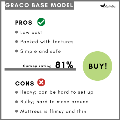 Table showing the Pros and Cons of the Graco Base Model Pack 'n Play