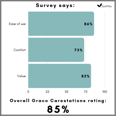 Overall Graco Carestation satisfaction is 85 percent among parents.