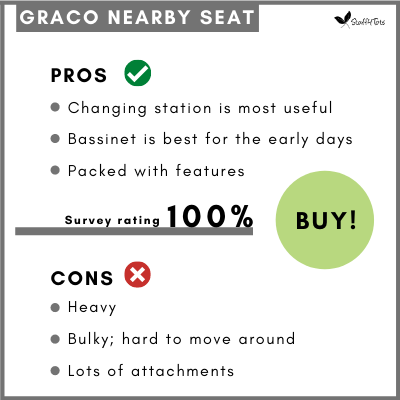 Graco Nearby Seat Pros and Cons Table