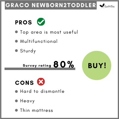 Table showing pros and cons for Graco Newborn2Toddler.