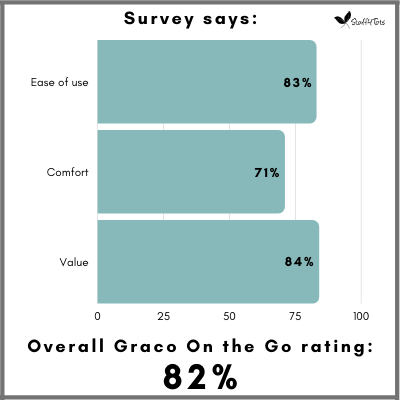 Overall Graco On the Go satisfaction is 82 percent among parents.