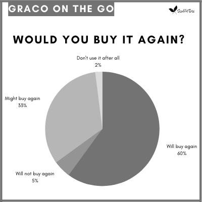 Graco On The Go Pie Chart showing 60% of parents would buy it again.