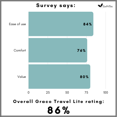 Overall Graco Travel Lite is 86 percent among parents.