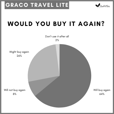 Pie chart showing 64 percent of parents would buy the Graco Travel Lite again.