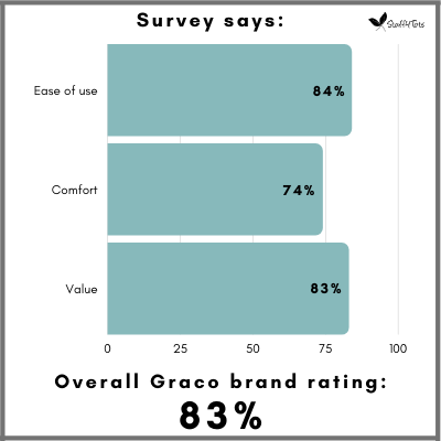 Overall Graco brand satisfaction is 83 percent among parents.