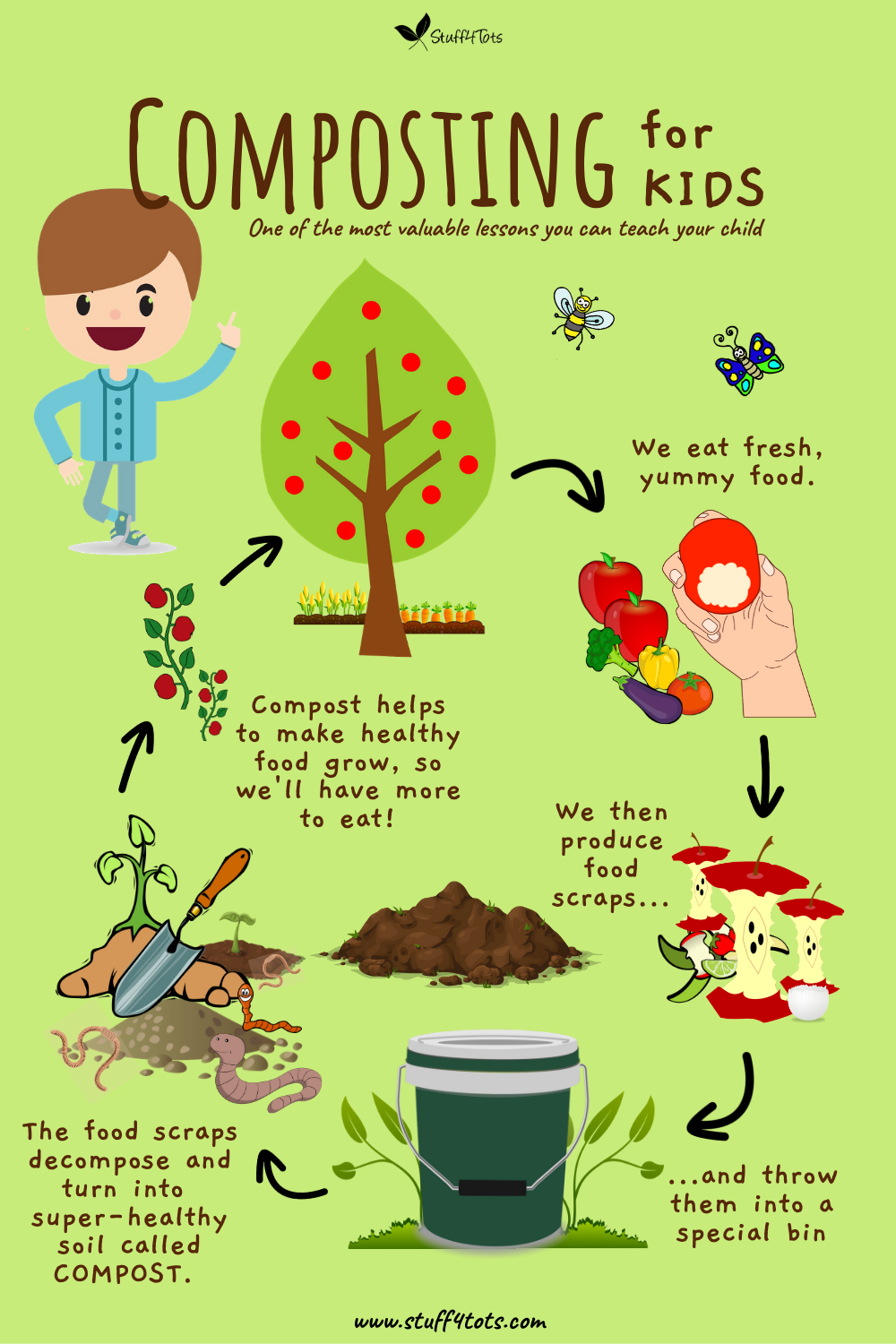 Diagram of composting cycle for kids
