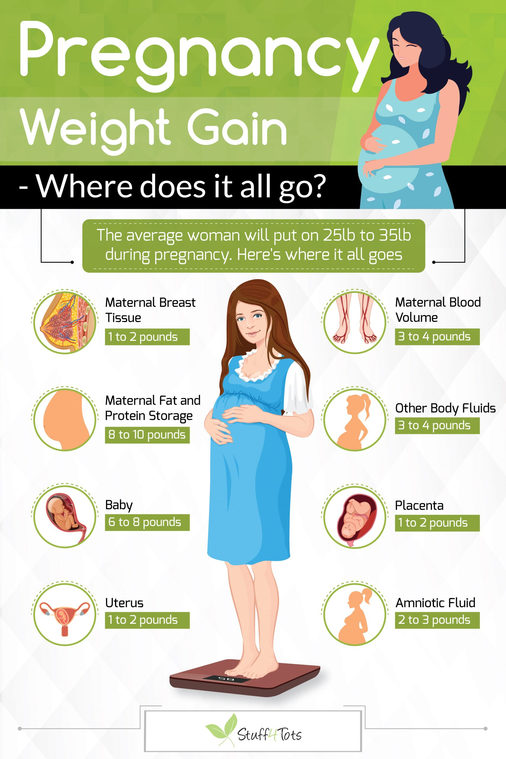 how to increase the weight during pregnancy