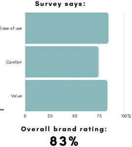 Graph showing Graco Pack n Play Review Rating