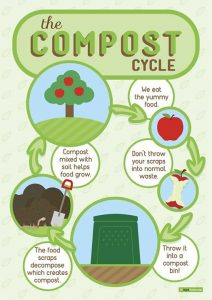 Diagram of the composting cycle